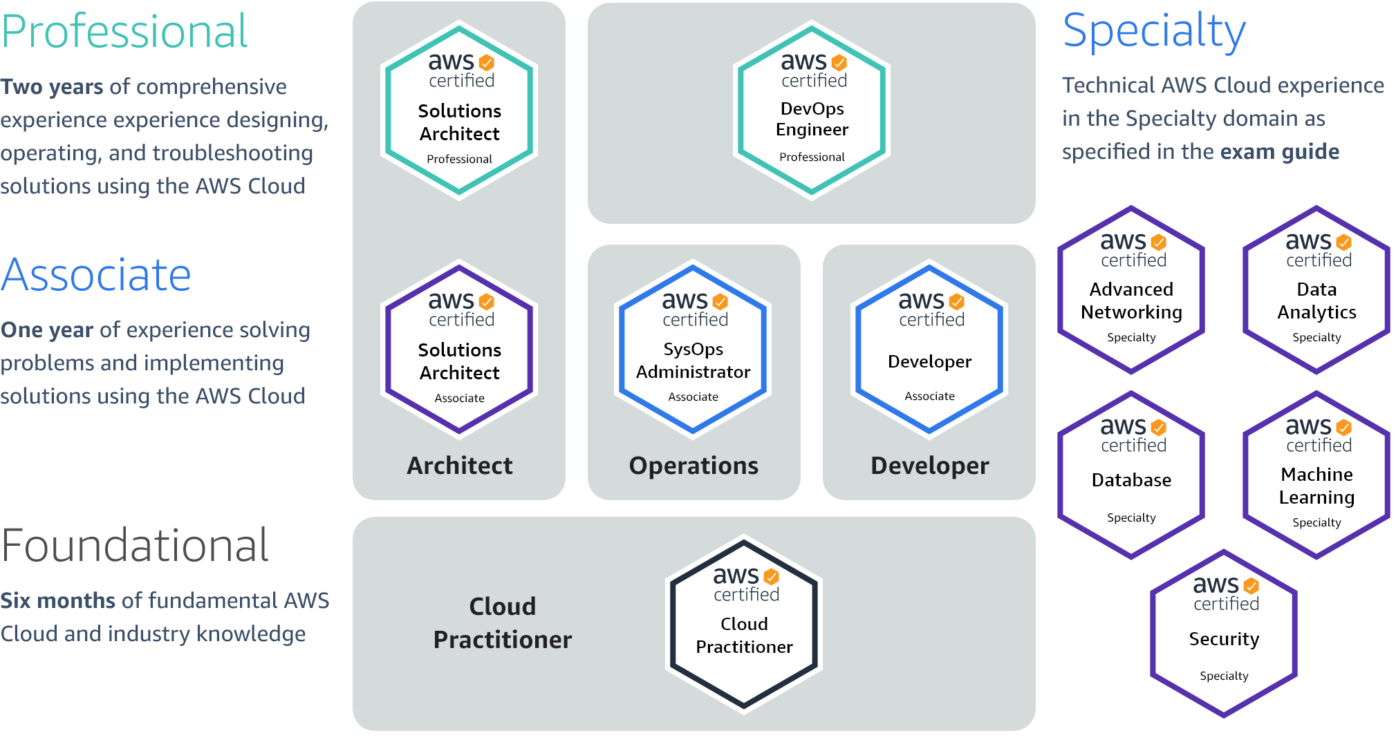 Available AWS Certifications